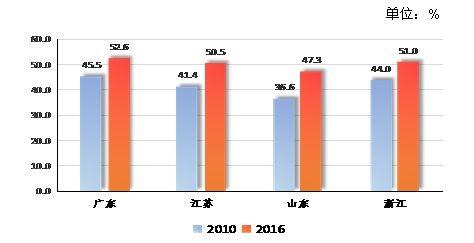 澳门巴黎人电子游艺:广东服务业经济总量连续33年全国第一_苏鲁浙迎头赶上