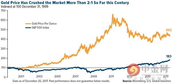 本世纪以来黄金击溃了标普