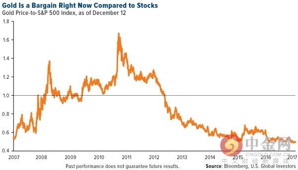 与股票相比,黄金看起来更便宜