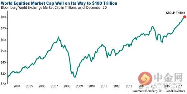 太多钱挤进了股票市场
