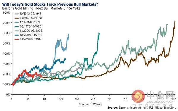 黄金股票上涨可能才刚刚开始