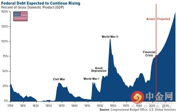 更高的债务可能意味着更高的金价