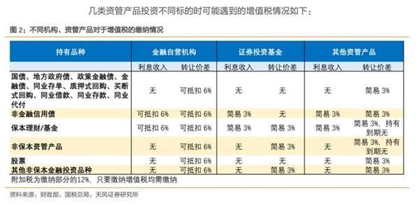 赌博平台网站:重磅!多家资管正式宣布增值税从产品资产中扣付缴纳(影响解析)