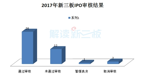 12家新三板公司IPO被否失败率达29%