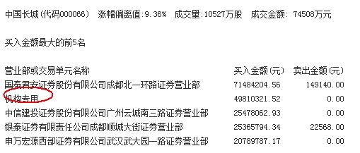 澳门网络赌博平台大全:龙虎榜:机构今日买入这4股_抛售*ST弘高91万元