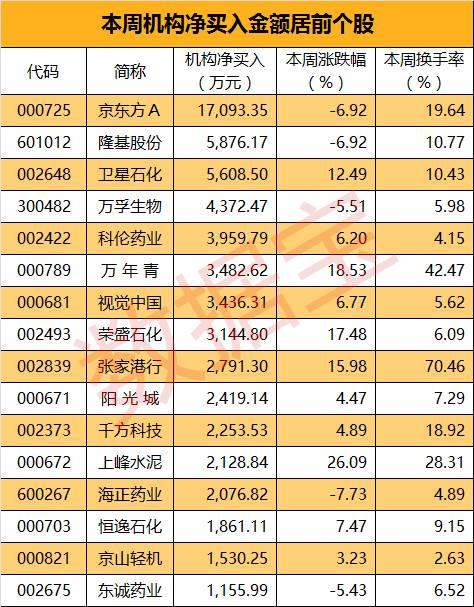 龙虎榜追踪:机构大量买入16股股票,最多的牛股被净卖出3.4亿