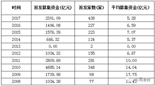新股年终大盘点:IPO数量创新高 过会率一度二选一