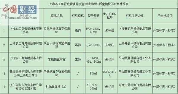 上海市工商局:5批次保温杯抽检不合格