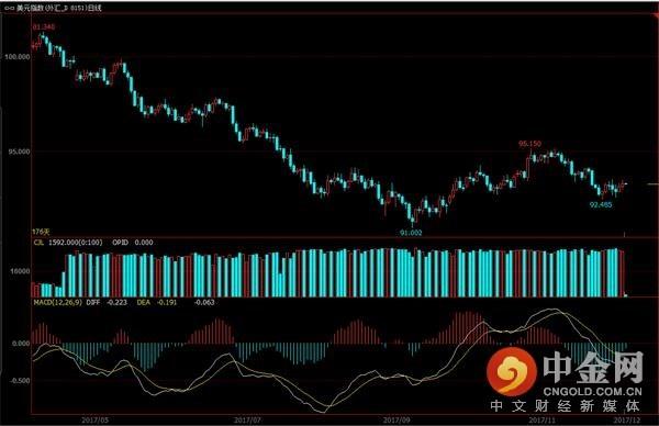 美元指数日线