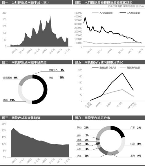 互联网金融数据