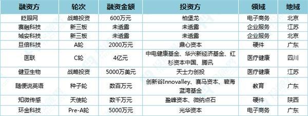 投融界融资速递(12.6)|红杉、腾讯投资医联
