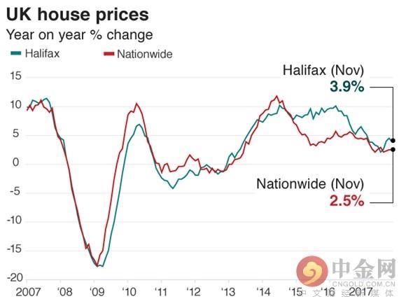 英国房价同比增长走势图