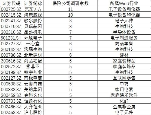 """险资四季度""""踩点""""209股 白马蓝筹竟已不是首选!"""