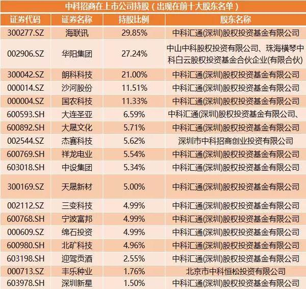 中科招商在上市公司持股(Wabei.com制图)