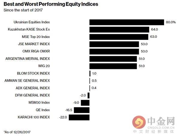 乌克兰股市以全年80%的涨幅傲居今年全球股指的涨幅榜首