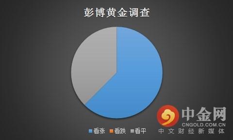 彭博社周四公布的最新调查显示