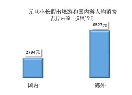 元旦谁抢的中国游客多?日本韩国  一个笑了一个哭了