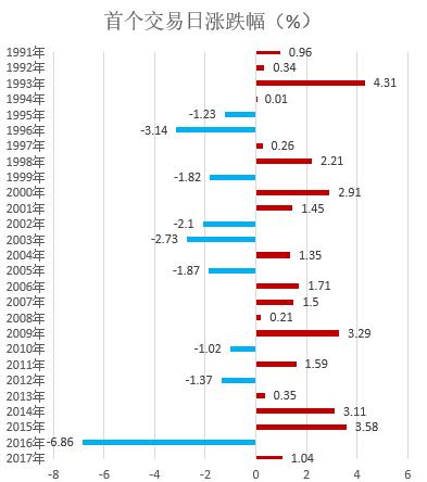 """世界杯数据显示_大数据显示2018年开门红概率达7成 """"买大""""VS""""买小""""往这看!"""