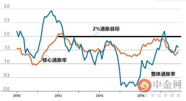 欧元似乎对债市压力免疫