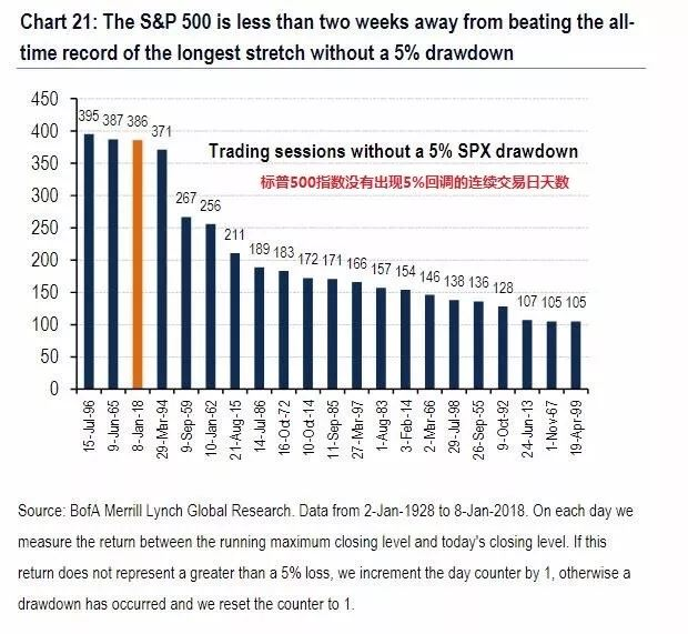 全球股市已18个月最大回调不超过5% 狂欢还能持续多久?
