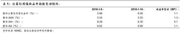 债市日评:食品环比仍低于季节性 受基数影响CPI小幅