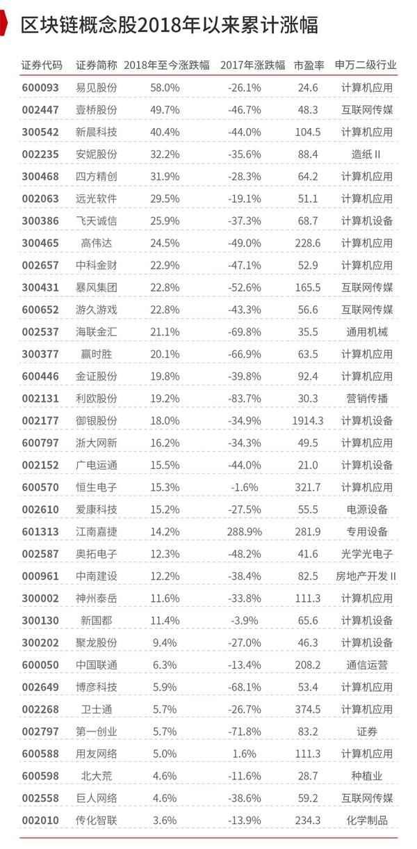 太火了!全民追问区块链 13只个股涨幅超过20%