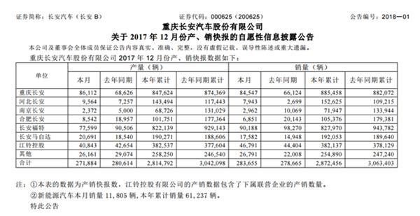 长安汽车2017年销量,车企2017年销量,2017汽车销量排行榜