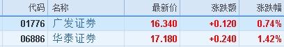 瑞信料中资券商股今年盈利可升12% 看好广发及华泰证券等