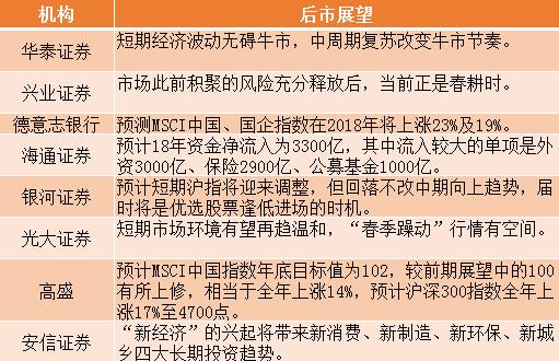 股市周评:11连阳追平历史记录 高盛称沪深300今年涨至4700点