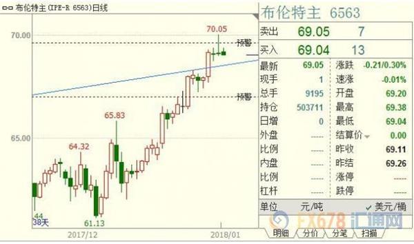 中国能源进口相对低迷 原油多头见势不妙走为上