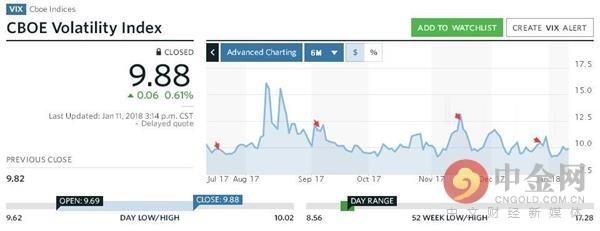 豪赌美股大跌!神秘交易员坚持加注做多VIX指数