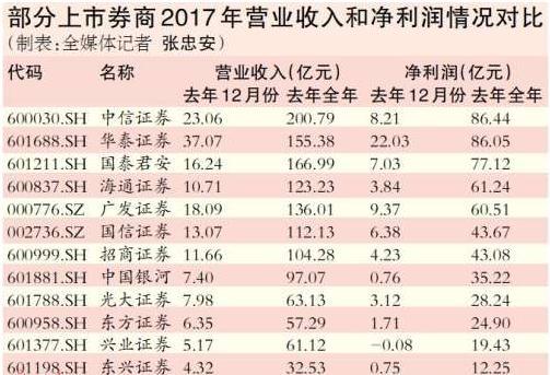 30家券商2017年净赚748亿元 部分靠炒股投资逆袭