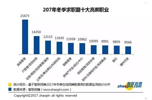 扎心!37城平均工资出炉 北京破万元!为啥我们总是在平均线以下?