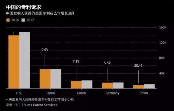 2017美国专利榜单出炉!中国首进前五 这家中国公司增幅第一!