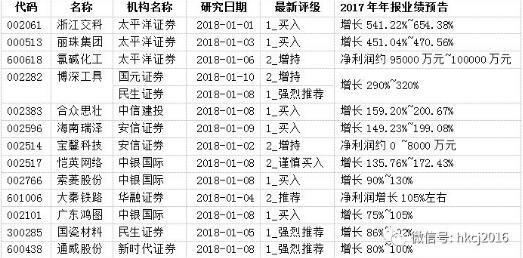机构首次关注的公司跑赢大市 低调两年的传媒股重出江湖