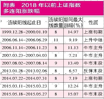 """""""11连阳""""平历史纪录 布局错杀股正当时"""