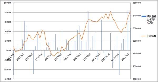 11连阳背后:外资周净流入额环比大减63.4亿