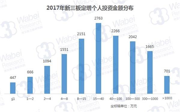 2017年新三板定增个人投资金额分布(挖贝新三板研究院制图)