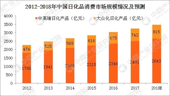 日化品消费市场平稳增长 2018年日化品消费市场规