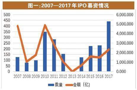 2017年IPO:新股数量创历史 低通过率成常态