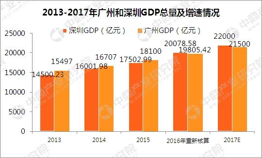 2017各省gdp预测_31省区市2017年GDP完成情况和2018年GDP预期目标出炉高质量发展...