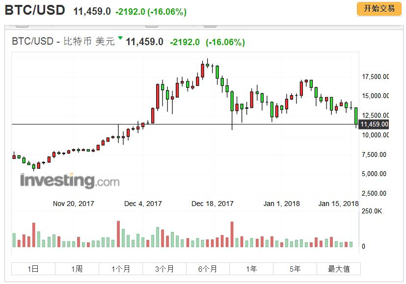 恒格电子游戏大全:比特币价格盘中暴跌超过18%_跌幅创三年来最大