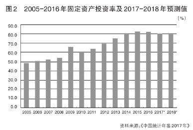 mg电子游戏网站网址:2018:更加看重高质量的投资增长