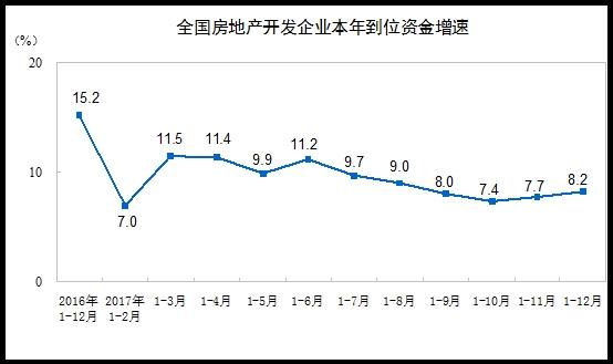 2017年全国房地产开发投资增7% 商品房销售面积增7.7%销售额增13.7%