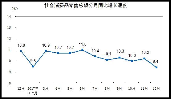 网上在线赌博开户:统计局:2017年12月份社会消费品零售总额增长9.4%