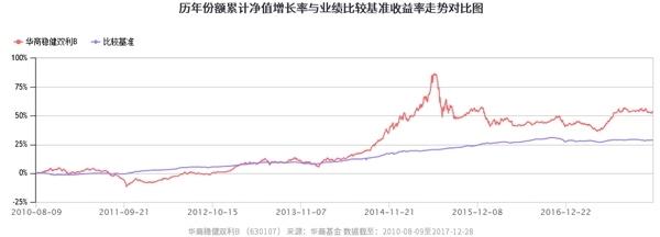 2017年债券基金收益榜揭晓 华商基金十强占五席