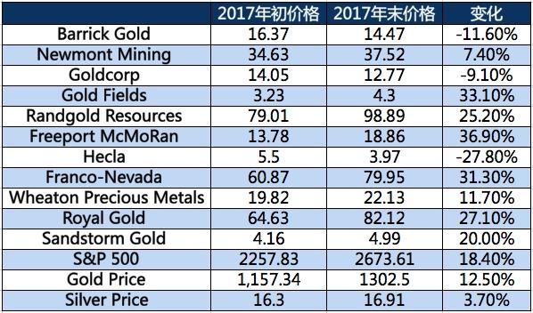 一张表看透美国金矿股过去1年表现