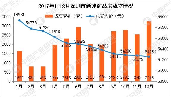 2017年12月深圳各区房价及新房成交排名分析:龙岗量