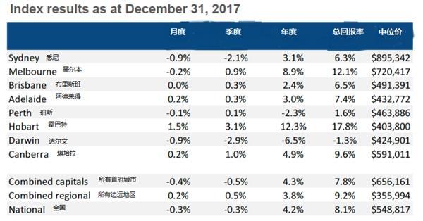 第四季度全澳房价小跌 霍巴特涨幅居首