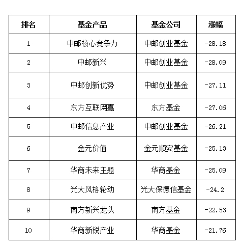 澳门真人线上赌博:2017_Partial_stock_fund_list:_China_Post_core_competitiveness_earnings_-28.18%_bottom